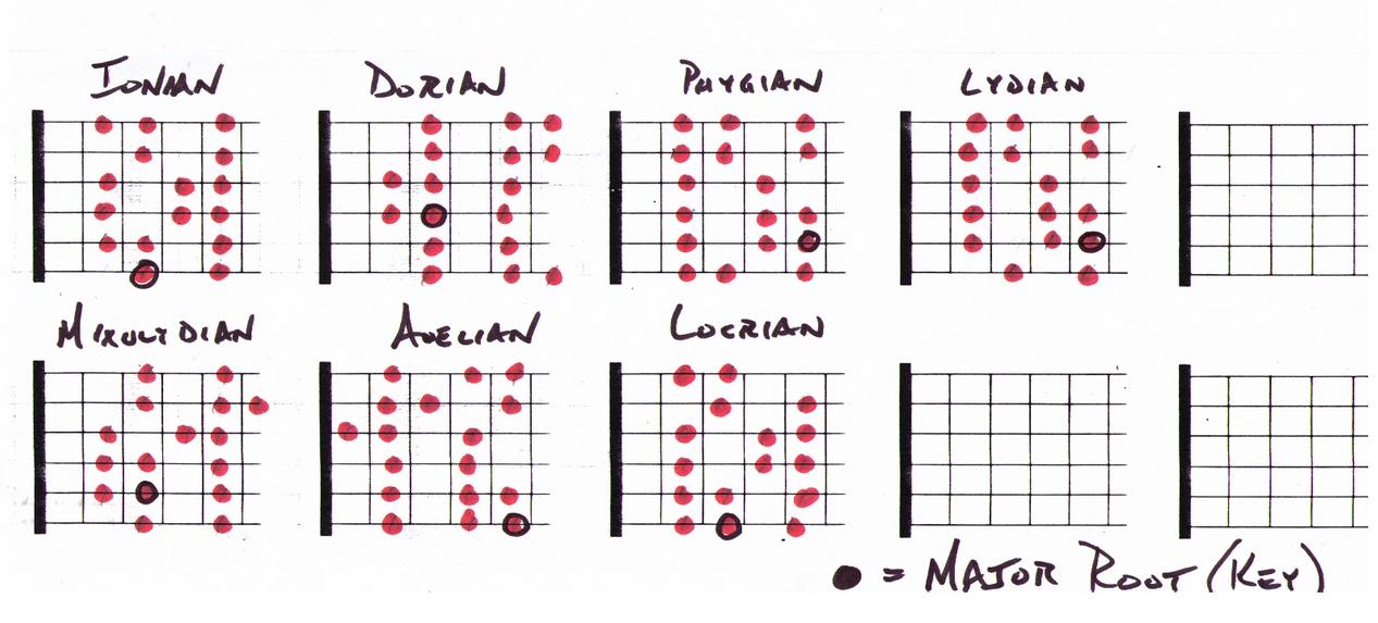 Guitar chords fingering chart