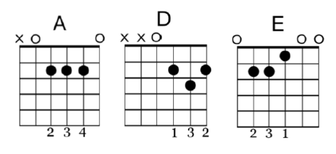 3 Chord Songs for Guitar – G4 GUITAR Blog